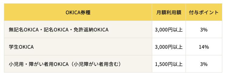 OKICAのポイント